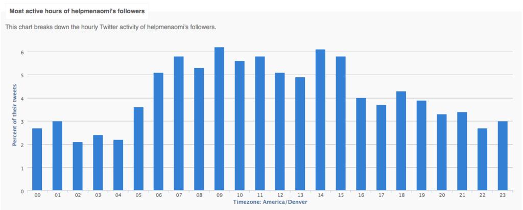 Followerwonk screenshot Twitter Follower Analysis