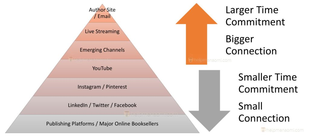 Using the Social Media Pyramid to Build Your Author Platform blog post chart with pyramid and arrows