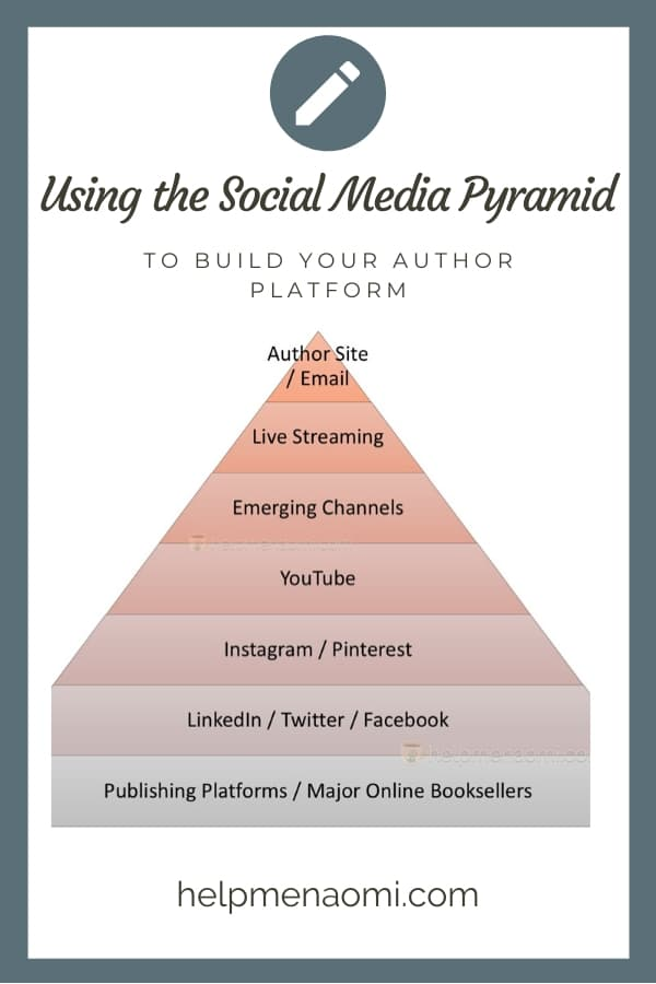Using the Social Media Pyramid to Build Your Author Platform blog title overay