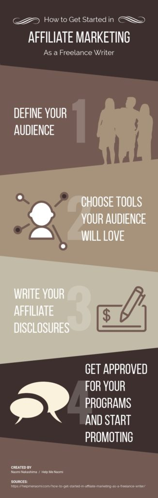 How to Get Started in Affiliate Marketing as a Freelance Writer - Infographic